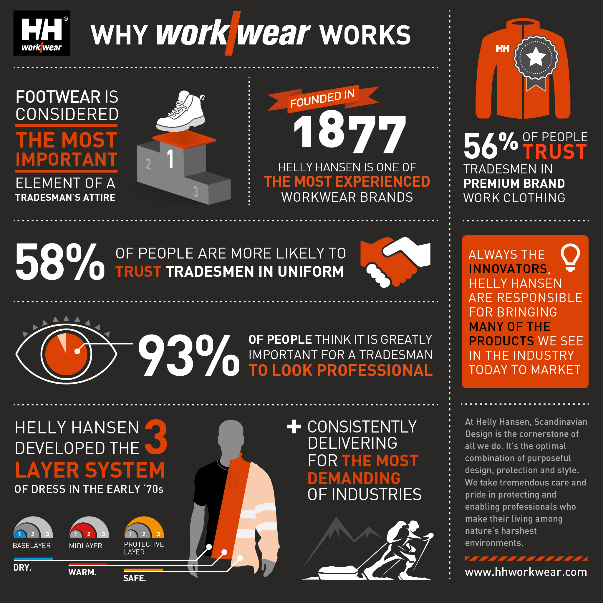 Helly Hansen infographics